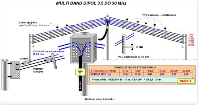 9a7bfx_multiband_dipol