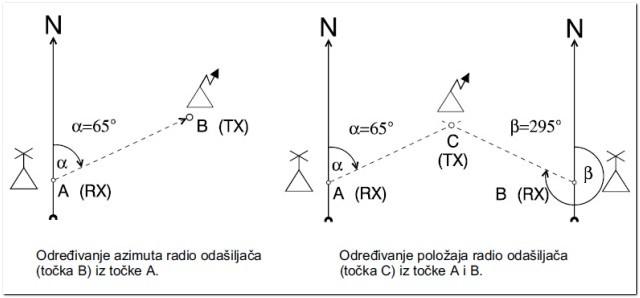uvod_u_radiogoniometriju_2