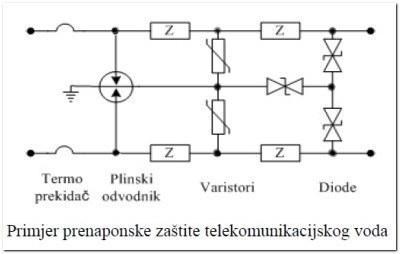 prenaponska_zastita_primjer_tk_vod