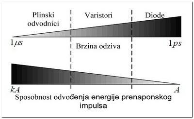 prenaponska_zastita_usporedba
