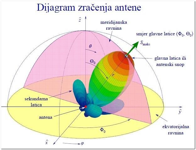 antene_i_rasprostiranje_valova_v